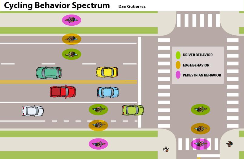 Cycling Behavior Spectrum