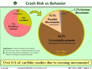 Crash Risk vs Behavior