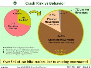 Crash Risk vs Behavior