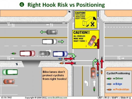 Right Hook Risk vs Positioning