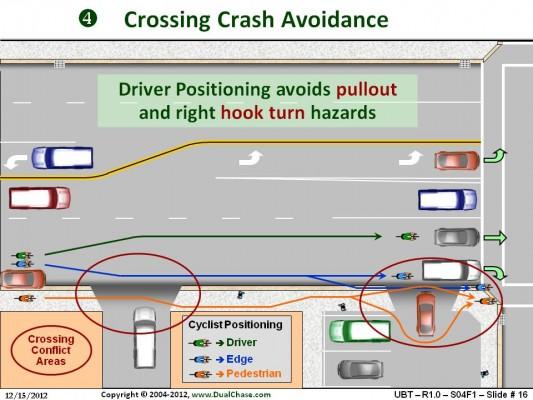Crossing Crash Avoidance