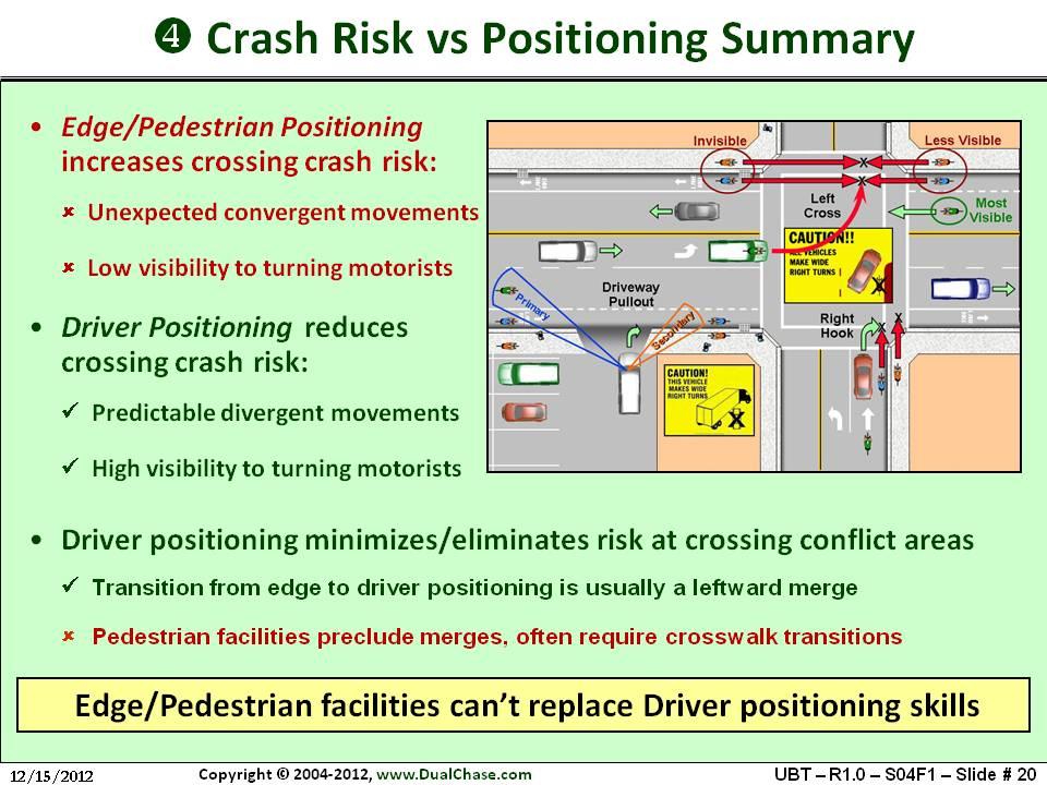 Bicyclist Behaviors Crash Risk I Am Traffic