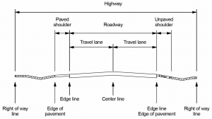 Typical rural two-lane highway showing definitions of highway, roadway, travel lane and shoulder