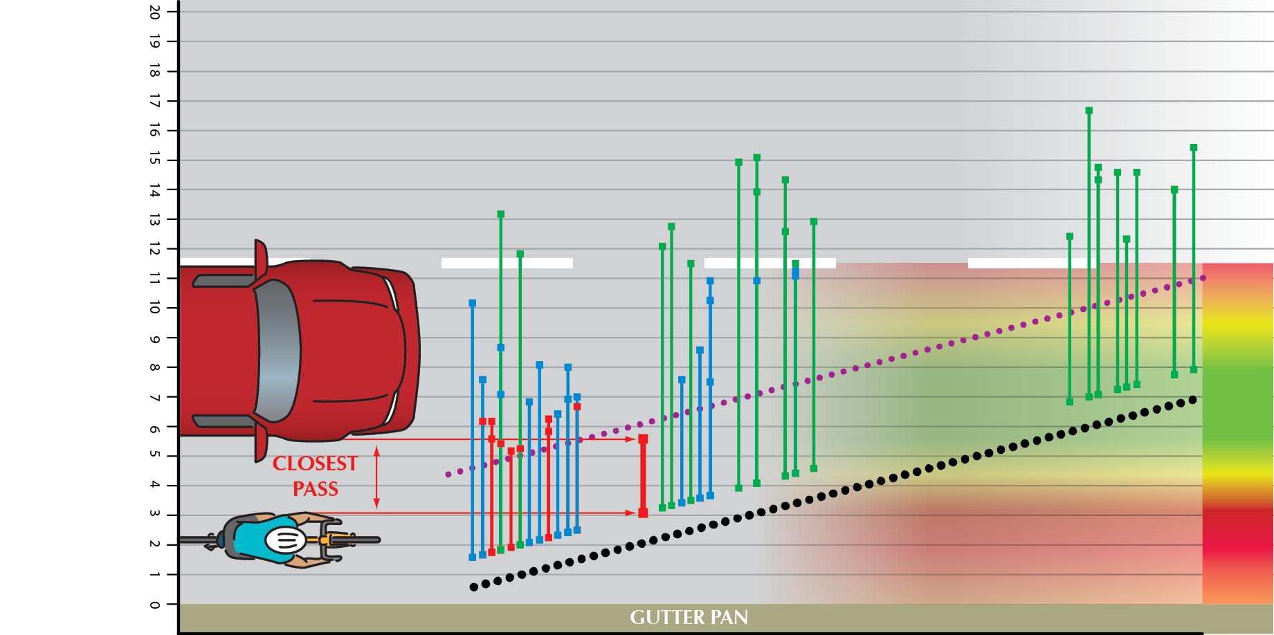 Bicyclist Roadway Position versus Motorist Overtaking Distance